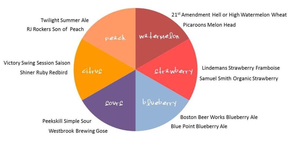 beer update 5